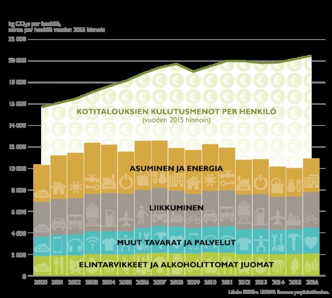 Kuvaaaja suomalaisten kulutusmenojen kehittymisestä 2000-luvulla ja menojen jakautumisesta osa-alueittain.